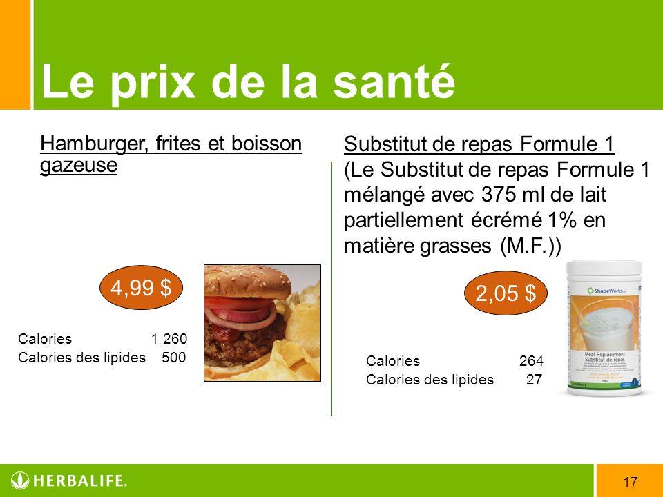 17 Le prix de la santé Hamburger, frites et boisson gazeuse Calories 1 260 Calories des lipides 500 Calories 264 Calories des lipides 27 4,99 $ 2,05 $
