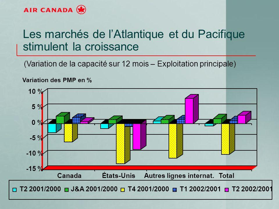 Les marchés de lAtlantique et du Pacifique stimulent la croissance (Variation de la capacité sur 12 mois – Exploitation principale) -15 % -10 % -5 % 0 % 5 % 10 % CanadaÉtats-UnisAutres lignes internat.Total T2 2001/2000J&A 2001/2000T4 2001/2000T1 2002/2001T2 2002/2001 Variation des PMP en %