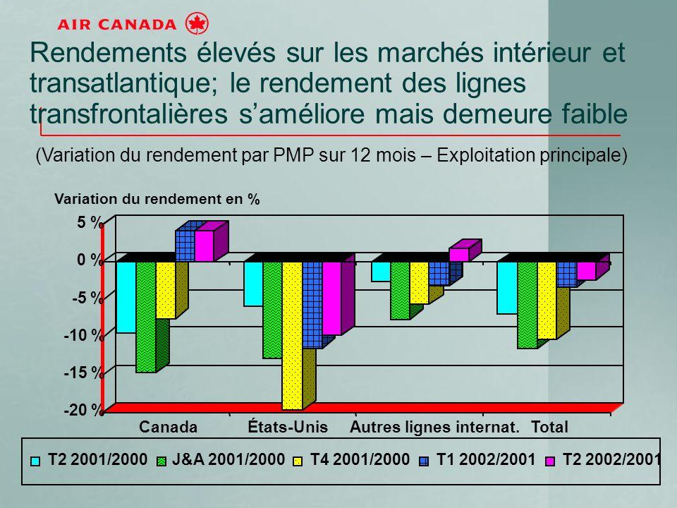 Rendements élevés sur les marchés intérieur et transatlantique; le rendement des lignes transfrontalières saméliore mais demeure faible (Variation du rendement par PMP sur 12 mois – Exploitation principale) -20 % -15 % -10 % -5 % 0 % 5 % CanadaÉtats-UnisAutres lignes internat.Total T2 2001/2000J&A 2001/2000T4 2001/2000T1 2002/2001T2 2002/2001 Variation du rendement en %