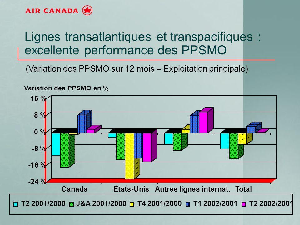 Lignes transatlantiques et transpacifiques : excellente performance des PPSMO (Variation des PPSMO sur 12 mois – Exploitation principale) -24 % -16 % -8 % 0 % 8 % 16 % CanadaÉtats-UnisAutres lignes internat.Total T2 2001/2000J&A 2001/2000T4 2001/2000T1 2002/2001T2 2002/2001 Variation des PPSMO en %