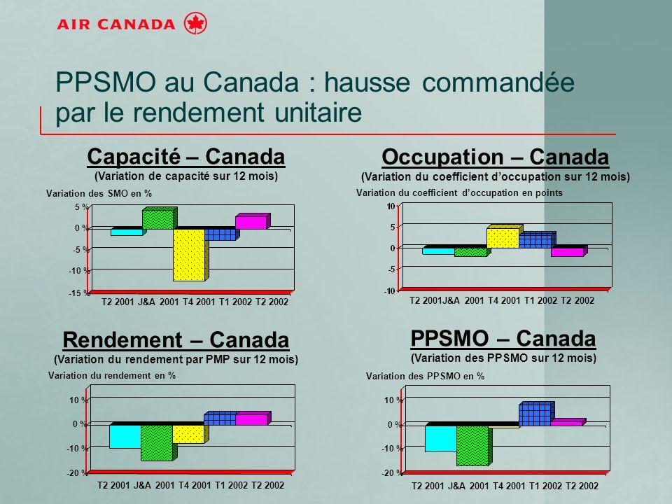 PPSMO au Canada : hausse commandée par le rendement unitaire -15 % -10 % -5 % 0 % 5 % T2 2001 J&A 2001 T4 2001 T1 2002 T2 2002 Capacité – Canada (Variation de capacité sur 12 mois) Variation des SMO en % -20 % -10 % 0 % 10 % -20 % -10 % 0 % 10 % Rendement – Canada (Variation du rendement par PMP sur 12 mois) PPSMO – Canada (Variation des PPSMO sur 12 mois) Occupation – Canada (Variation du coefficient doccupation sur 12 mois) Variation des PPSMO en % Variation du coefficient doccupation en points Variation du rendement en % T2 2001 J&A 2001 T4 2001 T1 2002 T2 2002
