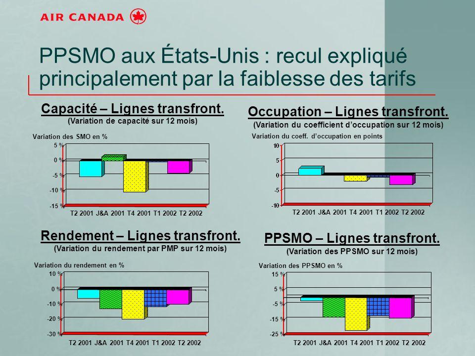 PPSMO aux États-Unis : recul expliqué principalement par la faiblesse des tarifs -15 % -10 % -5 % 0 % 5 % T2 2001 J&A 2001 T4 2001 T1 2002 T2 2002 Capacité – Lignes transfront.