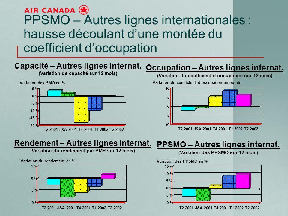 PPSMO – Autres lignes internationales : hausse découlant dune montée du coefficient doccupation -20 % -15 % -10 % -5 % 0 % 5 % T2 2001 J&A 2001 T4 2001 T1 2002 T2 2002 Capacité – Autres lignes internat.