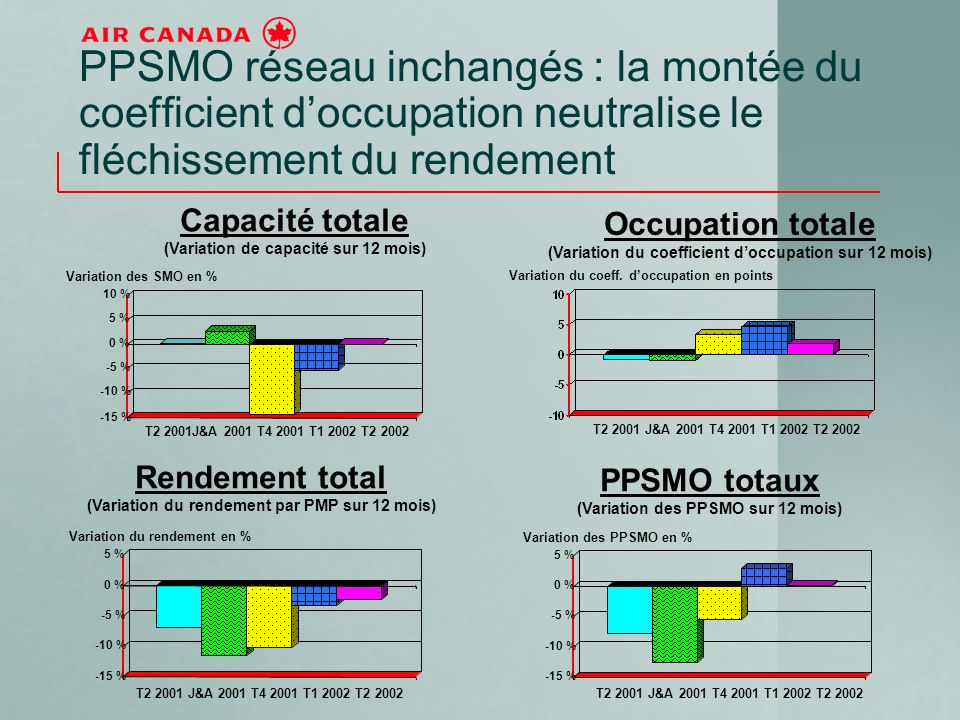 PPSMO réseau inchangés : la montée du coefficient doccupation neutralise le fléchissement du rendement -15 % -10 % -5 % 0 % 5 % 10 % T2 2001J&A 2001 T4 2001 T1 2002 T2 2002 Capacité totale (Variation de capacité sur 12 mois) Variation des SMO en % -15 % -10 % -5 % 0 % 5 % -15 % -10 % -5 % 0 % 5 % Rendement total (Variation du rendement par PMP sur 12 mois) PPSMO totaux (Variation des PPSMO sur 12 mois) Occupation totale (Variation du coefficient doccupation sur 12 mois) Variation des PPSMO en % Variation du coeff.