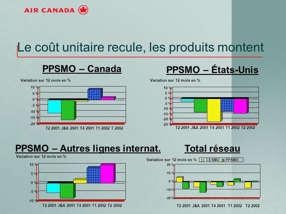 -25 % -20 % -15 % -10 % -5 % 0 % 5 % 10 % -20 % -10 % 0 % 10 % 20 % CESMOPPSMO Le coût unitaire recule, les produits montent -20 % -15 % -10 % -5 % 0 % 5 % 10 % T2 2001 J&A 2001 T4 2001 T1 2002 T 2002 PPSMO – Canada Variation sur 12 mois en % -10 % -5 % 0 % 5 % 10 % PPSMO – Autres lignes internat.