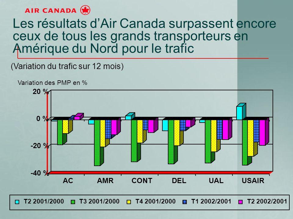 Les résultats dAir Canada surpassent encore ceux de tous les grands transporteurs en Amérique du Nord pour le trafic (Variation du trafic sur 12 mois) -40 % -20 % 0 % 20 % ACAMRCONTDELUALUSAIR T2 2001/2000T3 2001/2000T4 2001/2000T1 2002/2001T2 2002/2001 Variation des PMP en %