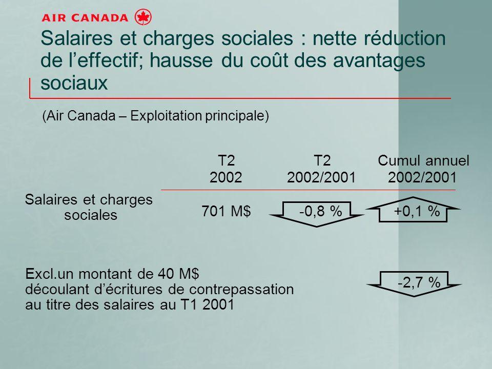 T2 2002 T2 2002/2001 Cumul annuel 2002/2001 Salaires et charges sociales 701 M$-0,8 %+0,1 % Excl.un montant de 40 M$ découlant décritures de contrepassation au titre des salaires au T1 2001 -2,7 % Salaires et charges sociales : nette réduction de leffectif; hausse du coût des avantages sociaux (Air Canada – Exploitation principale)