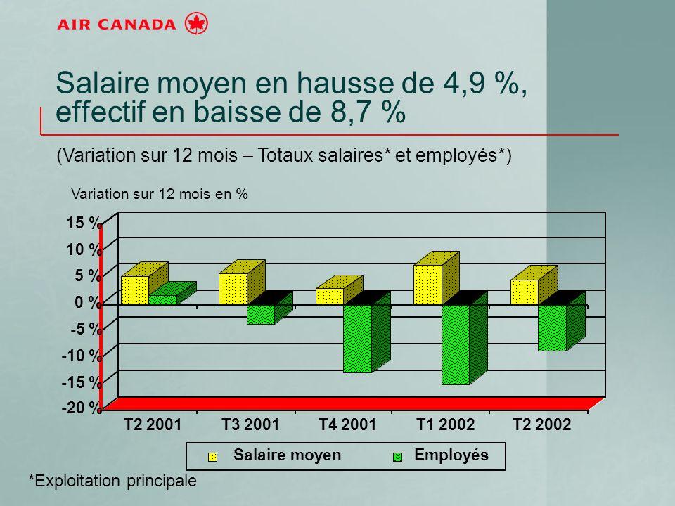 Salaire moyen en hausse de 4,9 %, effectif en baisse de 8,7 % (Variation sur 12 mois – Totaux salaires* et employés*) -20 % -15 % -10 % -5 % 0 % 5 % 10 % 15 % T2 2001T3 2001T4 2001T1 2002T2 2002 Salaire moyenEmployés *Exploitation principale Variation sur 12 mois en %