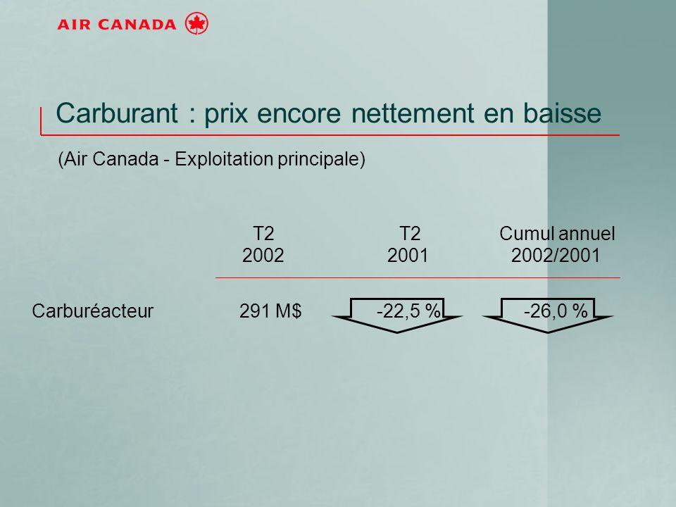 T2 2002 T2 2001 Cumul annuel 2002/2001 Carburéacteur291M$-22,5 %-26,0 % Carburant : prix encore nettement en baisse (Air Canada - Exploitation princip