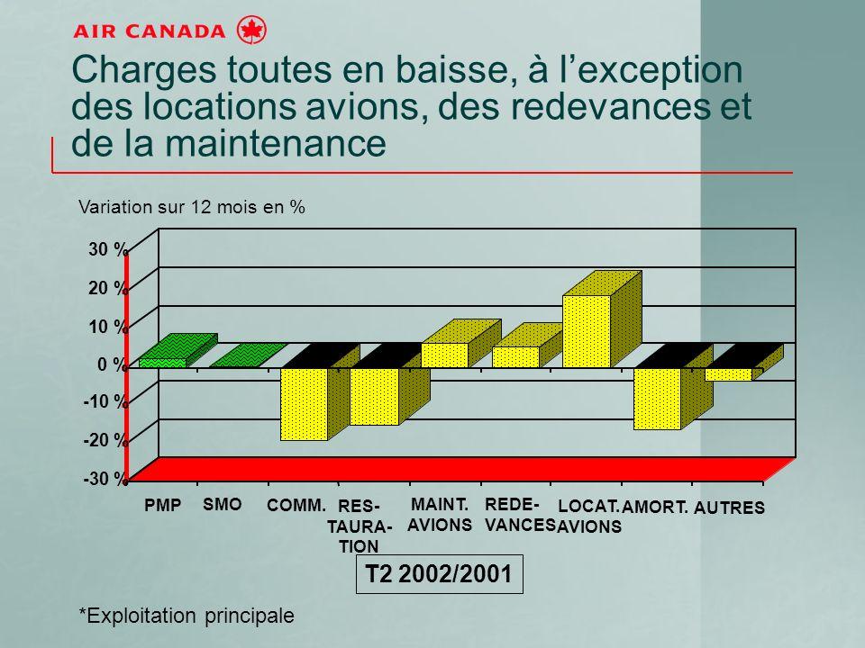 -30 % -20 % -10 % 0 % 10 % 20 % 30 % Charges toutes en baisse, à lexception des locations avions, des redevances et de la maintenance *Exploitation principale Variation sur 12 mois en % T2 2002/2001 PMP SMO COMM.