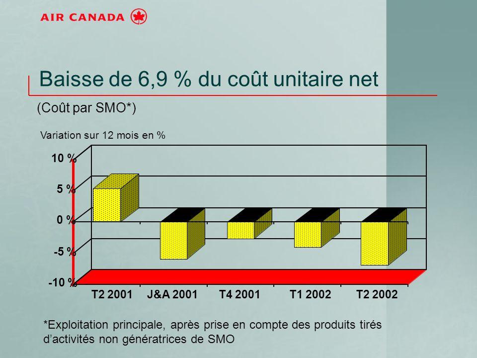 -10 % -5 % 0 % 5 % 10 % T2 2001J&A 2001T4 2001T1 2002T2 2002 Baisse de 6,9 % du coût unitaire net (Coût par SMO*) *Exploitation principale, après prise en compte des produits tirés dactivités non génératrices de SMO Variation sur 12 mois en %
