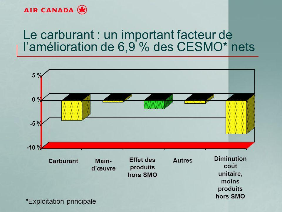 -10 % -5 % 0 % 5 % Le carburant : un important facteur de lamélioration de 6,9 % des CESMO* nets *Exploitation principale Main- dœuvre Carburant Diminution coût unitaire, moins produits hors SMO Autres Effet des produits hors SMO