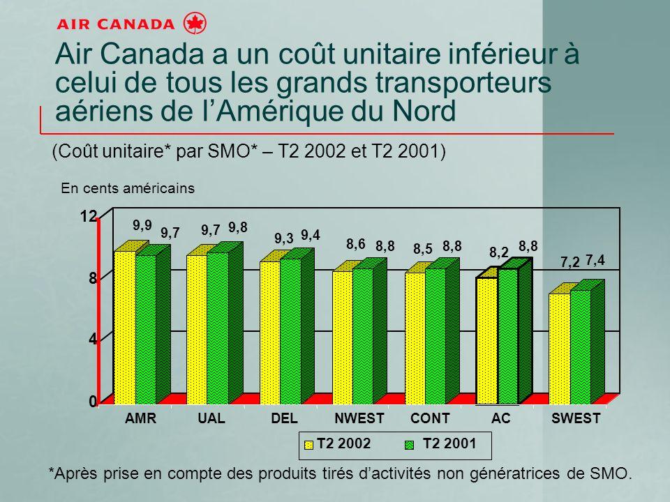 Air Canada a un coût unitaire inférieur à celui de tous les grands transporteurs aériens de lAmérique du Nord *Après prise en compte des produits tirés dactivités non génératrices de SMO.