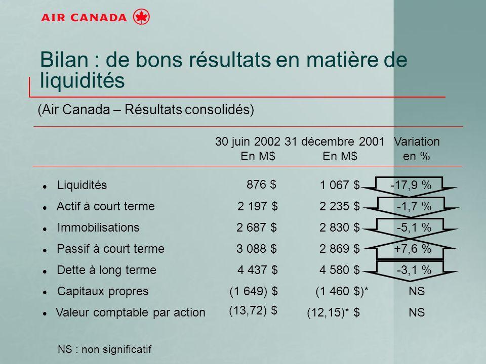 30 juin 2002 En M$ 31 décembre 2001 En M$ Variation en % Liquidités 876 $ 1 067 $-17,9 % Actif à court terme2 197 $2 235 $-1,7 % Immobilisations2 687