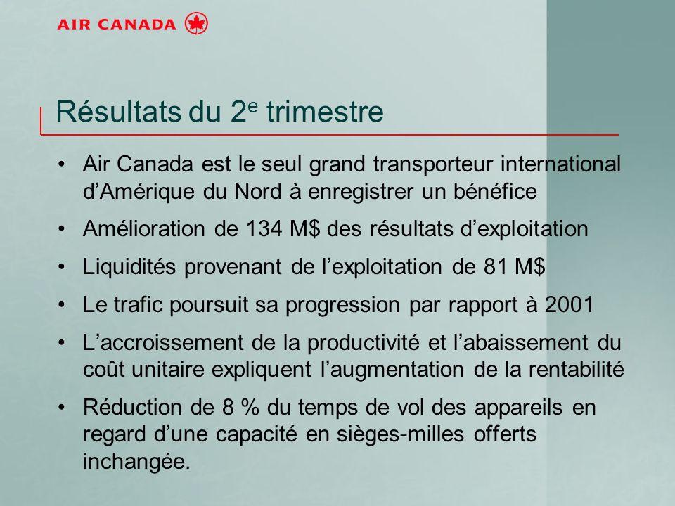 Résultats du 2 e trimestre Air Canada est le seul grand transporteur international dAmérique du Nord à enregistrer un bénéfice Amélioration de 134 M$