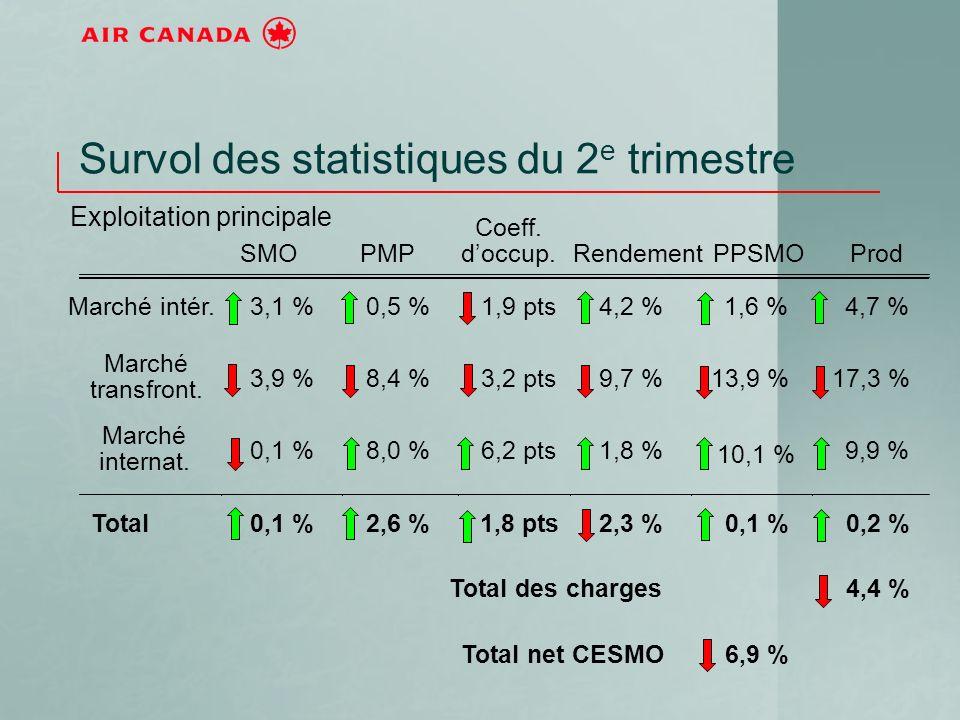 Survol des statistiques du 2 e trimestre Exploitation principale SMOPMP Coeff. doccup. RendementPPSMOProd Marché intér.3,1 %0,5 %1,9 pts4,2 %1,6 %4,7