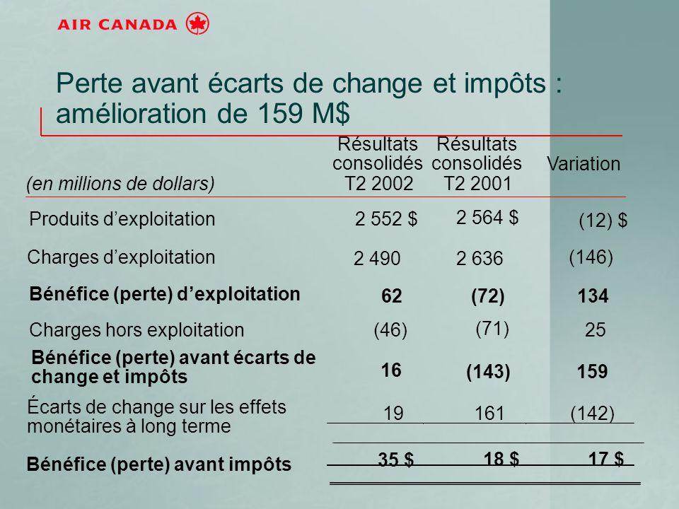 Perte avant écarts de change et impôts : amélioration de 159 M$ (en millions de dollars) Résultats consolidés T2 2002 Résultats consolidés T2 2001 Variation Produits dexploitation2 552 $ 2 564 $ (12) $ Charges dexploitation 2 4902 636 (146) Bénéfice (perte) dexploitation 62(72)134 Charges hors exploitation(46) (71) 25 Bénéfice (perte) avant écarts de change et impôts 16 (143)159 Écarts de change sur les effets monétaires à long terme 19161(142) Bénéfice (perte) avant impôts 35 $ 18 $17 $
