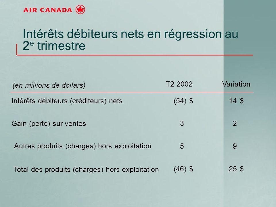 Intérêts débiteurs nets en régression au 2 e trimestre (en millions de dollars) T2 2002Variation Intérêts débiteurs (créditeurs) nets $(54)$14 Gain (p