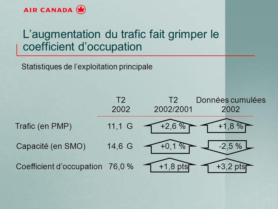 T2 2002 T2 2002/2001 Données cumulées 2002 Trafic (en PMP)11,1G+2,6 %+1,8 % Capacité (en SMO)14,6G+0,1 %-2,5 % Coefficient doccupation76,0 %+1,8 pts+3,2 pts Laugmentation du trafic fait grimper le coefficient doccupation Statistiques de lexploitation principale