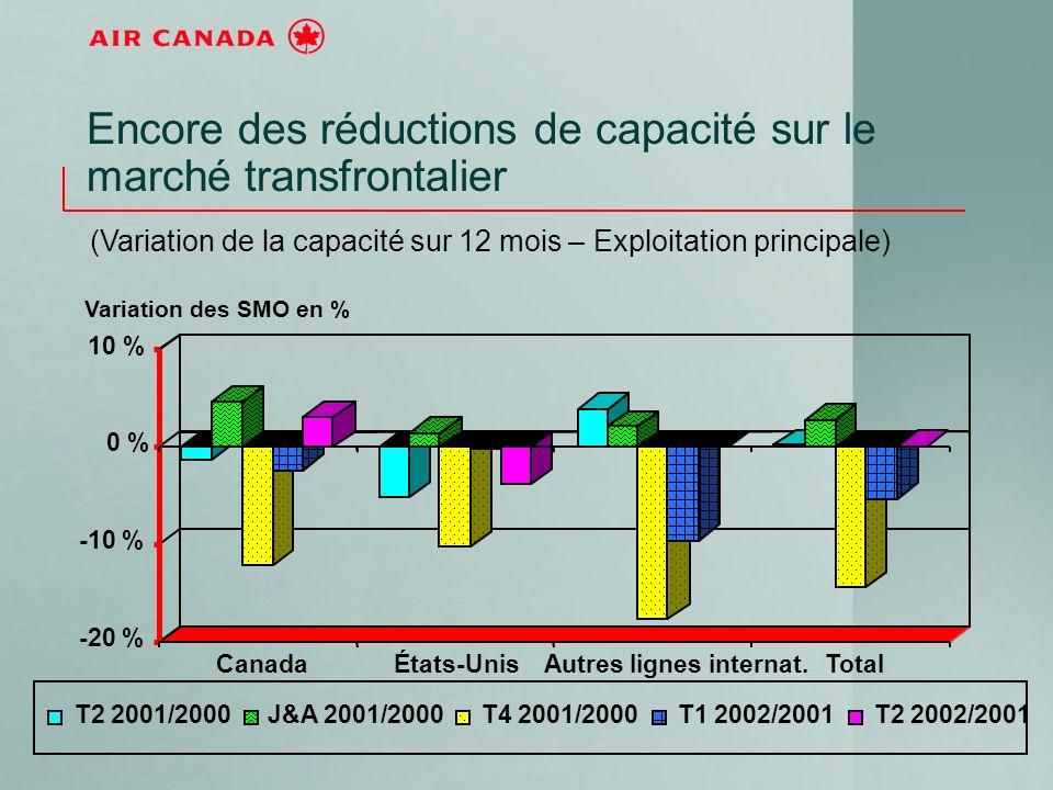 Encore des réductions de capacité sur le marché transfrontalier (Variation de la capacité sur 12 mois – Exploitation principale) -20 % -10 % 0 % 10 % CanadaÉtats-UnisAutres lignes internat.Total T2 2001/2000J&A 2001/2000T4 2001/2000T1 2002/2001T2 2002/2001 Variation des SMO en %