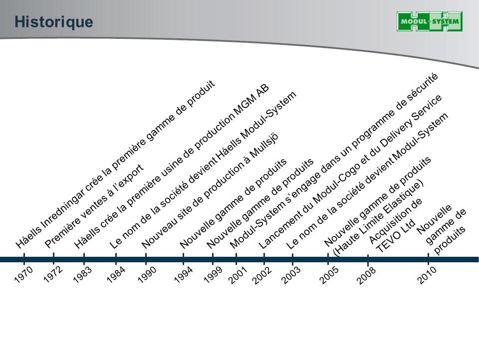 Historique 19701983 1984 1990199419992001 2003 2005 Håells Inredningar crée la première gamme de produit Håells crée la première usine de production MGM AB Le nom de la société devient Håells Modul-System Nouveau site de production à Mullsjö Nouvelle gamme de produits Modul-System sengage dans un programme de sécurité Lancement du Modul-Cogo et du Delivery Service Nouvelle gamme de produits (Haute Limite Elastique) 2002 Le nom de la société devient Modul-System 1972 Première ventes à lexport 2008 Acquisition de TEVO Ltd 2010 Nouvelle gamme de produits