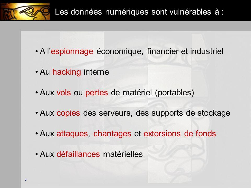 2 Les données numériques sont vulnérables à : A lespionnage économique, financier et industriel Au hacking interne Aux vols ou pertes de matériel (portables) Aux copies des serveurs, des supports de stockage Aux attaques, chantages et extorsions de fonds Aux défaillances matérielles