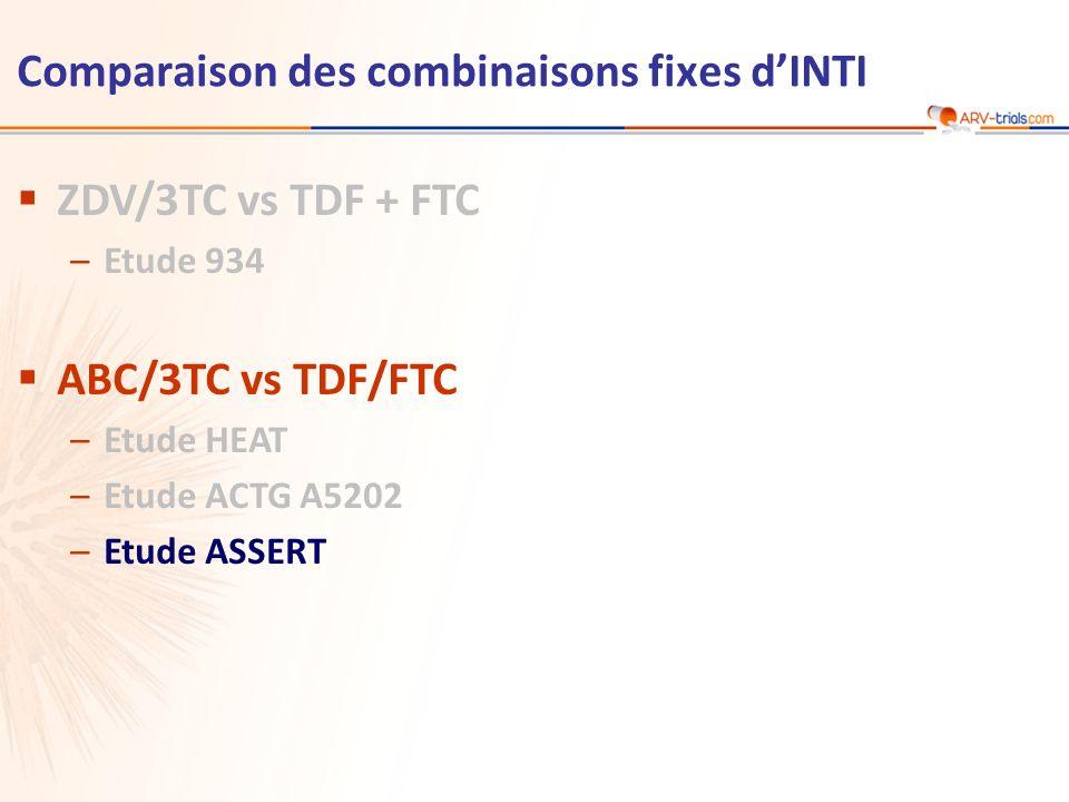 Schéma d étude Critères de jugement –Principal : modification du DFG (MDRD) à S48 (puissance de 90 % pour mettre en évidence une différence de 10 ml/min entre les bras) –Secondaires : modification du DFG (Cockfroft-Gault), biomarqueurs rénaux, tolérance, efficacité virologique et réponse immunologique ABC/3TC fdc QD + EFV 600 mg QD TDF/FTC fdc QD + EFV 600 mg QD Randomisation stratifiée sur le débit de filtration glomérulaire (DFG) ( 90 ml/min/1,73m 2 ), la race noire, lindice de masse corporelle ( 25 kg/m 2 ) ASSERT Etude ASSERT : ABC/3TC vs TDF/FTC Randomisation 1:1 Sans insu > 18 ans Naïfs d ARV (jamais dINNTI et < 14 j autres ARV) ARN VIH > 1 000 c/ml Pas de restriction sur CD4 HLA-B*5701 négatif n = 193 n = 192 S48S96 Post FA, JAIDS.