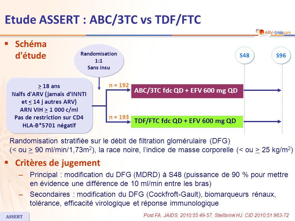 Etude ASSERT : ABC/3TC vs TDF/FTC ABC/3TC n = 192 TDF/FTC n = 193 Age médian, années3836 Femmes17 %20 % Race noire14 %16 % ARN VIH (log 10 c/ml), médiane5,015,12 CD4 (/mm 3 ), médiane240230 Ac VHC+8 %9 % DFG estimé à la pré-inclusion < 90 ml/min/1,73m 2 32 %33 % IMC > 25 kg/m 2 66 %67 % Interruption avant S48n = 63 (33 %)n = 44 (23 %) Pour manque defficacitén = 11 (6 %)n = 2 (1 %) Pour effet indésirablen = 25 * (13 %)n = 20 (10 %) Caractéristiques à l inclusion et devenir des patients * Dont 12 cas de suspicion dHSR à lABC ASSERT Post FA, JAIDS.