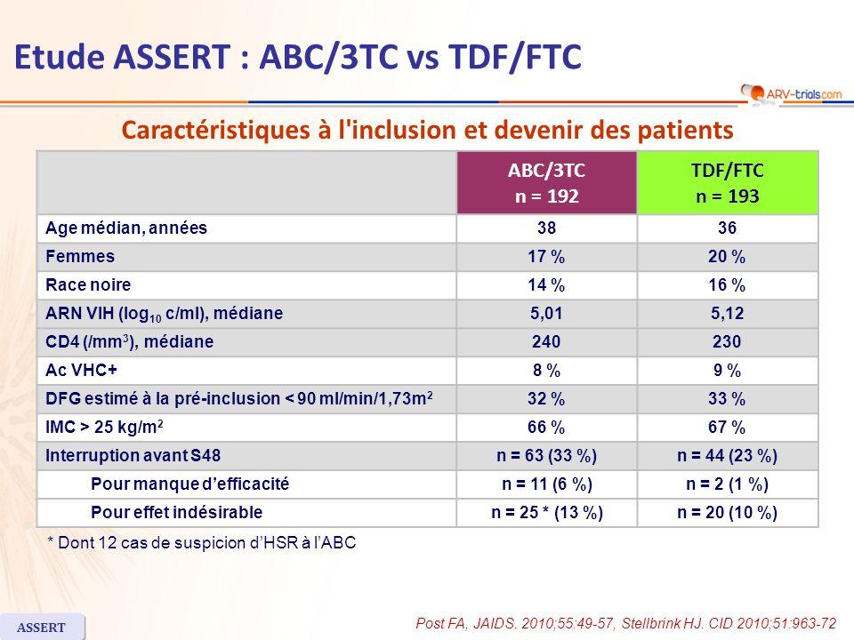 Critère principal de jugement (ITT-exposé) –Modification moyenne ajustée depuis J0 du DFG estimé (MDRD) (ml/min/1,73 m 2 ) : ABC/3TC = + 0,22 vs TDF/FTC = +1,18 [IC 95 % de la : -1,45 ; 3,35 (p = 0,44)] –Pas de différence entre les bras pour modification DFG selon Cockroft ou en analyse per protocole IC 95 % de la = 2,2 ; 21,1 Résultats à 48 semaines ABC/3TCTDF/FTC Echec virologique *n = 6 (3 %)n = 2 (1 %) Emergence de résistance Mutations de résistance aux INTI Mutations de résistance aux INNTI 313313 000000 *Diminution 400 c/ml, après avoir été 400 c/ml à S24 ou au-delà ASSERT Etude ASSERT : ABC/3TC vs TDF/FTC ARN VIH < 50 c/ml Echec virologique et Résistance 59 71 ITT, TLOVR 25 50 75 % ABC/3TCTDF/FTC Post FA, JAIDS.
