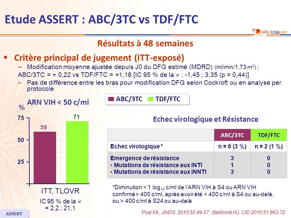 Etude ASSERT : ABC/3TC vs TDF/FTC Tolérance à S48 –Effets indésirables de grade 2-4 liés au traitement : 29 % avec ABC/3TC vs 20 % avec TDF/FTC –Aucun patient na présenté une altération de la fonction rénale ou une tubulopathie rénale proximale, selon les critères du protocole –Certains marqueurs de tubulopathie rénale plus élevés avec TDF/FTC Excrétion urinaire de rétinol-binding protéine et de -2 microglobuline significativement augmentées avec TDF/FTC (+ 50 % ; + 24 %) comparativement à ABC/3TC (pas de modification ; - 47 %) (p < 0,0001) –Augmentation du cholestérol total, des triglycérides, du LDL-cholestérol et du HDL-cholestérol plus importante avec ABC/3TC Conclusion –Pas de différence pour le critère principal de jugement (DFG) à S48 entre ABC/3TC et TDF/FTC –ABC/3TC était inférieur, sur le plan virologique, à TDF/FTC –Léchec virologique, selon la définition de létude, est survenue chez 3 % des patients sous ABC/3TC vs 1 % sous TDF/FTC –Plus dinterruptions de traitement dans le groupe ABC/3TC ASSERT Post FA, JAIDS.