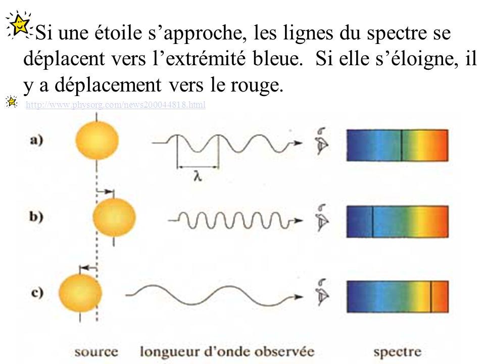 Lunivers en expansion La lumière se déplace aussi sous forme dondes.