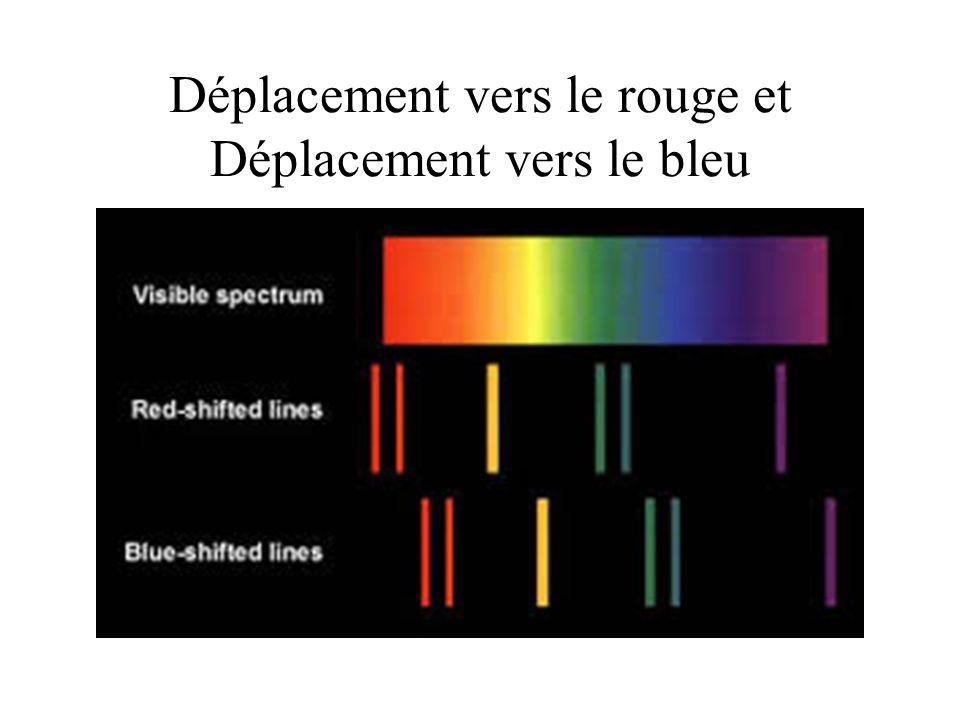 Si une étoile sapproche, les lignes du spectre se déplacent vers lextrémité bleue.