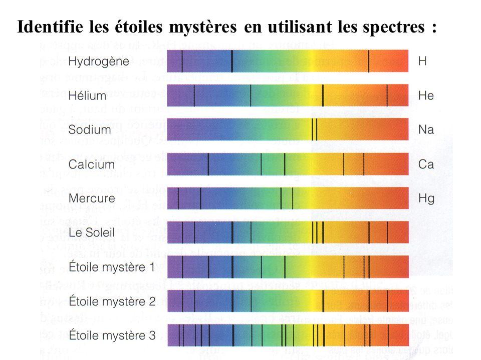 Donc par utilisé un spectroscope les scientifiques peuvent analyzer tous les longueurs dondes qui sont émittés par une étoile et peuvent déterminer exactement quand létoile était créé, même si cest un milliers dannées de lumières de nous.