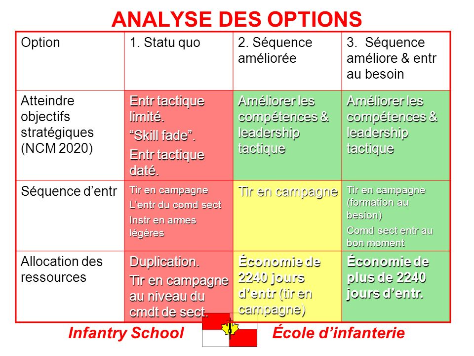 Infantry SchoolÉcole dinfanterie ANALYSE DES OPTIONS Option1.