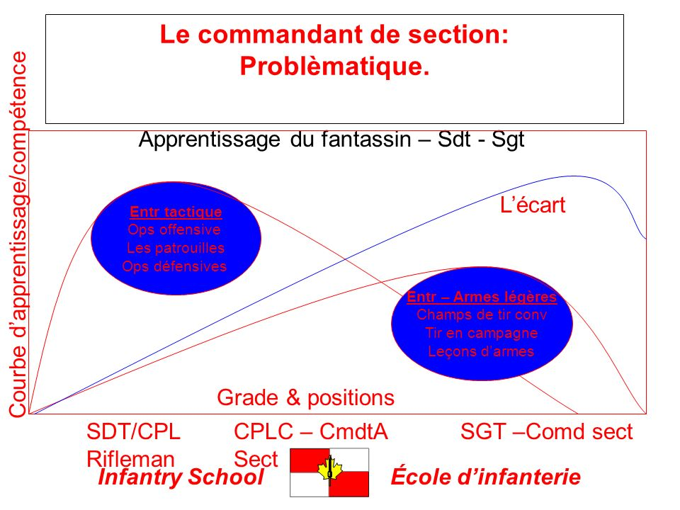 Infantry SchoolÉcole dinfanterie Le commandant de section: Problèmatique. Apprentissage du fantassin – Sdt - Sgt Entr tactique Ops offensive Les patro