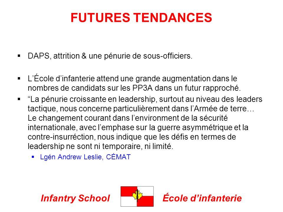 Infantry SchoolÉcole dinfanterie FUTURES TENDANCES DAPS, attrition & une pénurie de sous-officiers. LÉcole dinfanterie attend une grande augmentation