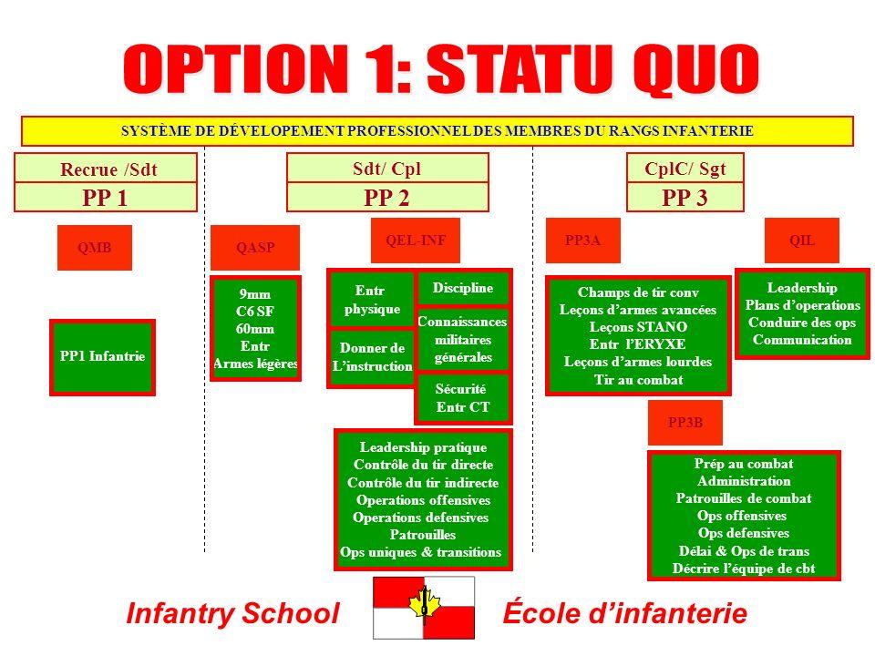 Infantry SchoolÉcole dinfanterie PP 1PP 2PP 3 QIL SYSTÈME DE DÉVELOPEMENT PROFESSIONNEL DES MEMBRES DU RANGS INFANTERIE PP1 Infantrie Leadership prati
