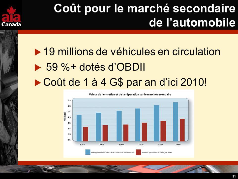 11 Coût pour le marché secondaire de lautomobile 19 millions de véhicules en circulation 59 %+ dotés dOBDII Coût de 1 à 4 G$ par an dici 2010!