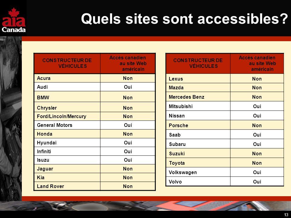 13 Quels sites sont accessibles? CONSTRUCTEUR DE VÉHICULES Accès canadien au site Web américain AcuraNon AudiOui BMWNon ChryslerNon Ford/Lincoln/Mercu
