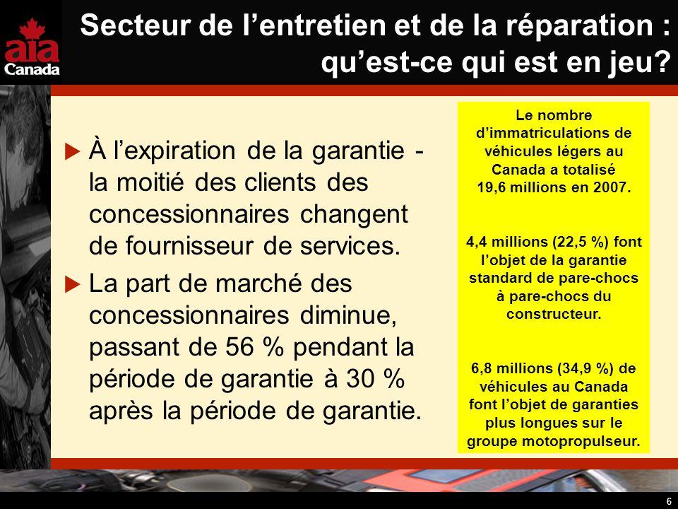 7 Lindustrie du marché secondaire de lautomobile : un collectif Une industrie de 16,1 G$ en 2005 Emploie 225 000 personnes Sa force réside dans son but commun