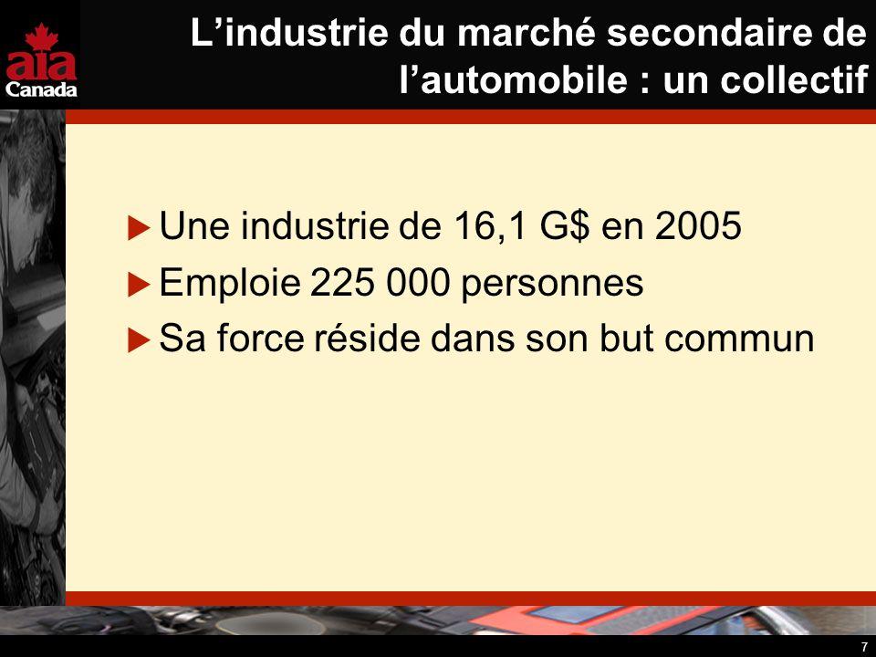 7 Lindustrie du marché secondaire de lautomobile : un collectif Une industrie de 16,1 G$ en 2005 Emploie 225 000 personnes Sa force réside dans son bu