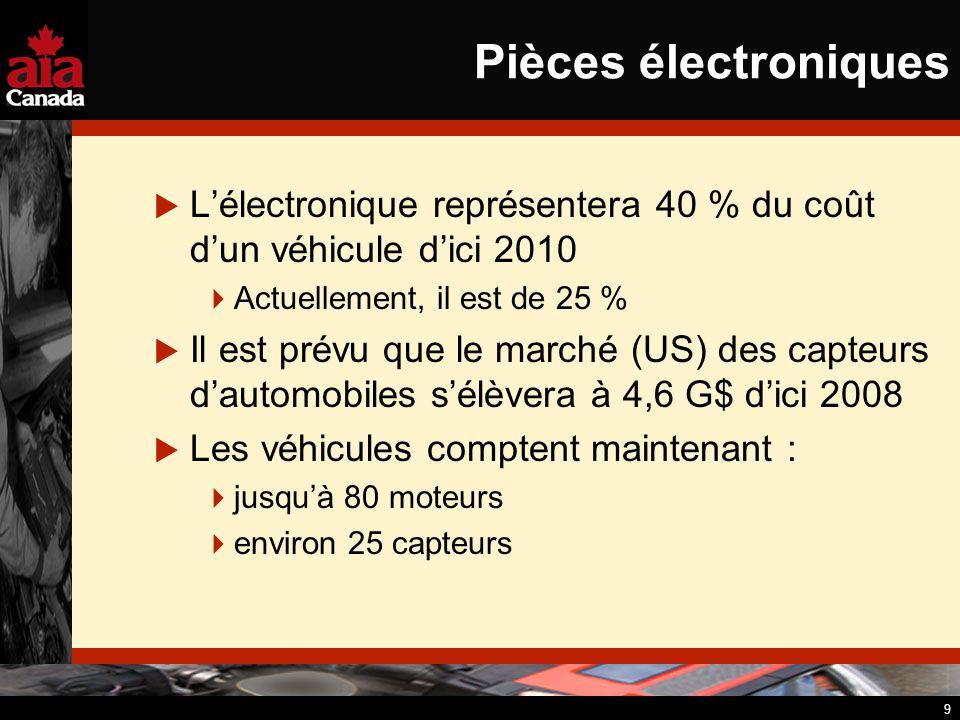 9 Pièces électroniques Lélectronique représentera 40 % du coût dun véhicule dici 2010 Actuellement, il est de 25 % Il est prévu que le marché (US) des