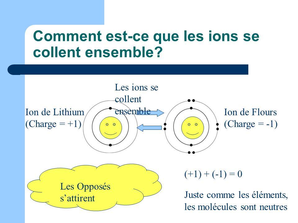 Comment est-ce que les ions se collent ensemble? Ion de Flours (Charge = -1) Ion de Lithium (Charge = +1) Les ions se collent ensemble Les Opposés sat