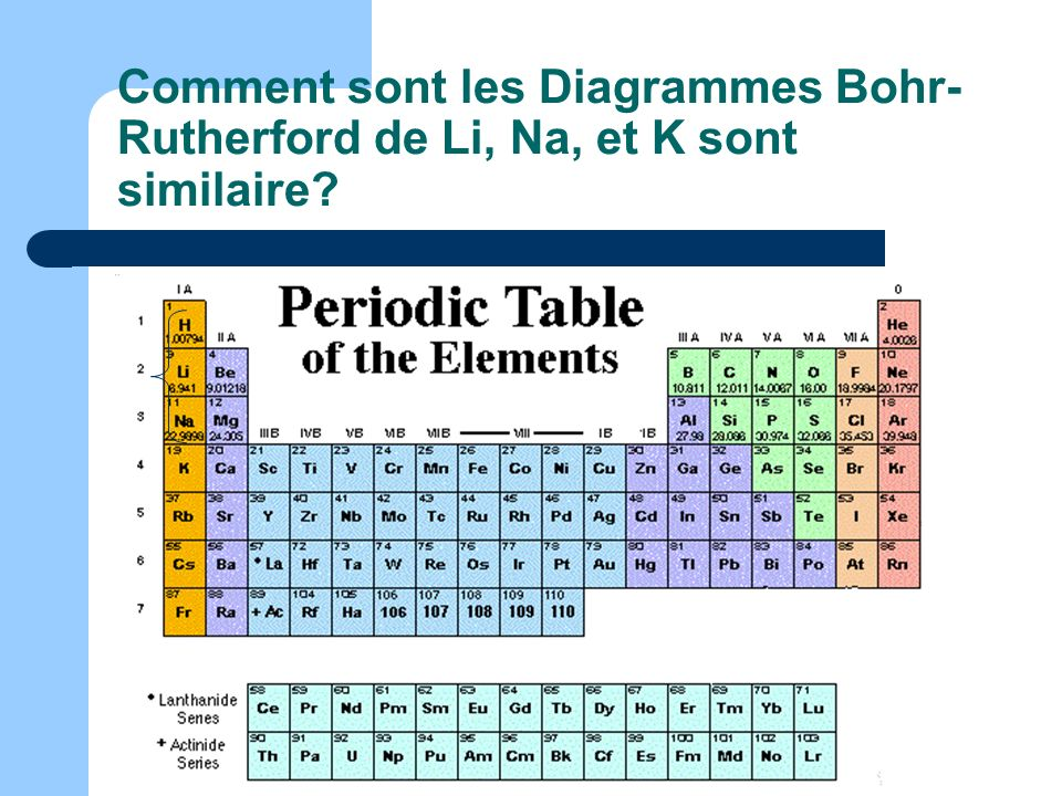 Comment sont les Diagrammes Bohr- Rutherford de Li, Na, et K sont similaire?