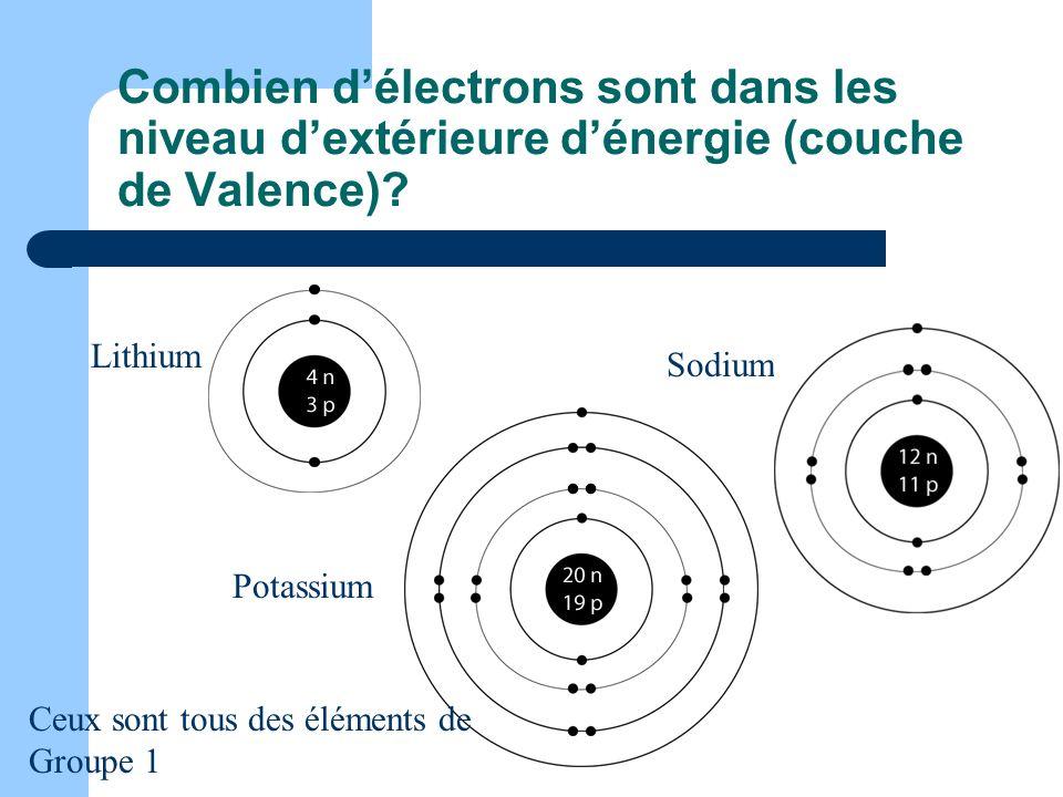 Combien délectrons sont dans les niveau dextérieure dénergie (couche de Valence)? Lithium Sodium Potassium Ceux sont tous des éléments de Groupe 1