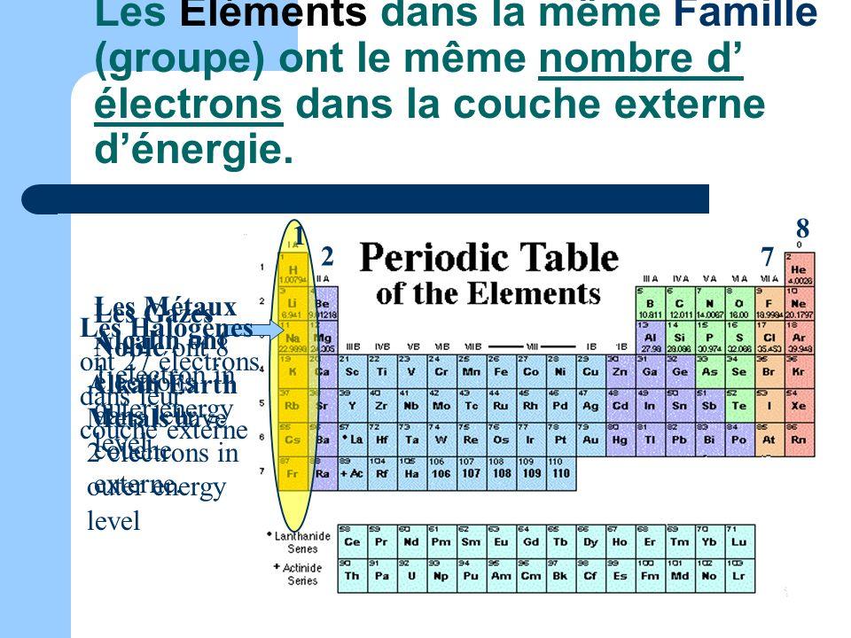 Les Éléments dans la même Famille (groupe) ont le même nombre d électrons dans la couche externe dénergie. Les Métaux Alcalin ont 1 electron in outer