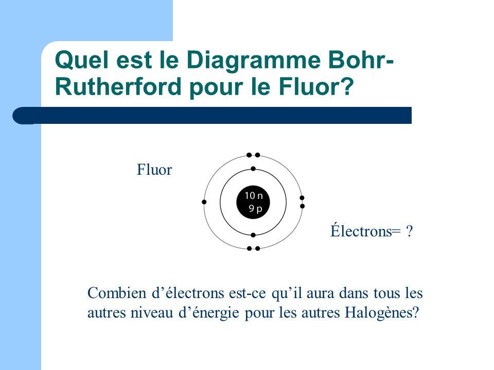 Quel est le Diagramme Bohr- Rutherford pour le Fluor? Fluor Combien délectrons est-ce quil aura dans tous les autres niveau dénergie pour les autres H