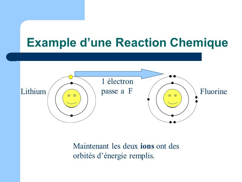 Example dune Reaction Chemique FluorineLithium 1 électron passe a F Maintenant les deux ions ont des orbités dénergie remplis.