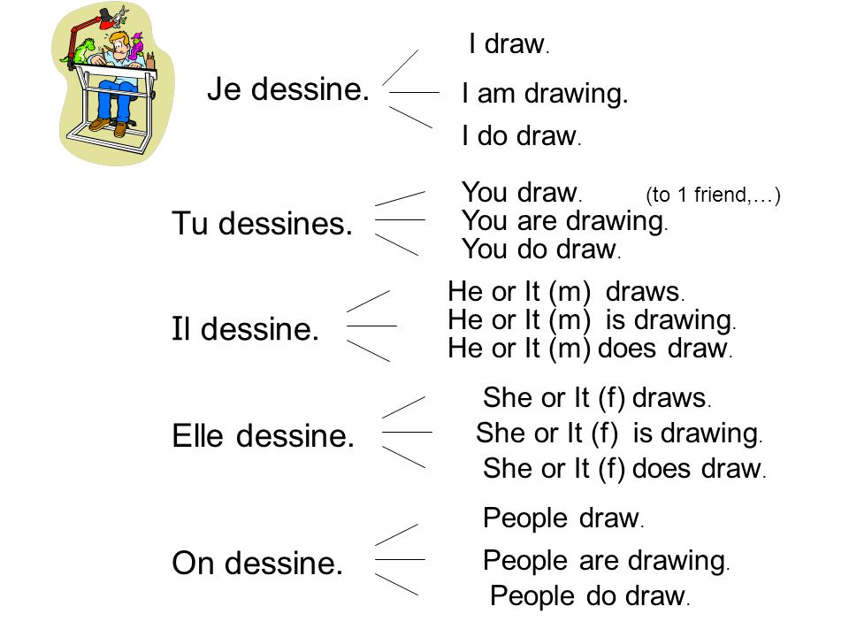 Je dessine. I draw. I am drawing. I do draw. Tu dessines. I l dessine. Elle dessine. On dessine. You draw. You are drawing. You do draw. He or It (m)