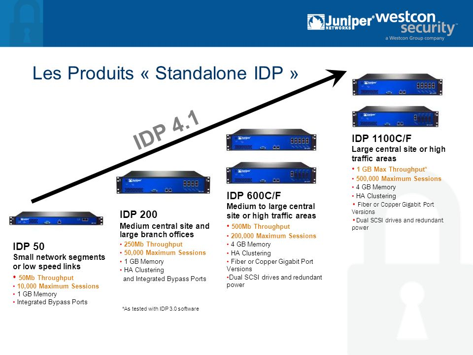 Les Produits « Standalone IDP » IDP 4.1 IDP 50 Small network segments or low speed links 50Mb Throughput 10,000 Maximum Sessions 1 GB Memory Integrate